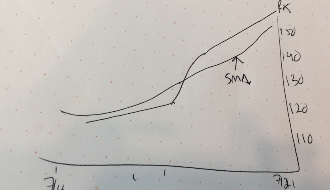 Sighted user sketch of a chart